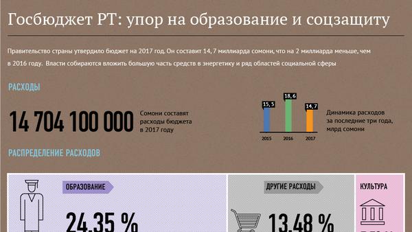 Госбюджет РТ: упор на образование и соцзащиту - Sputnik Таджикистан