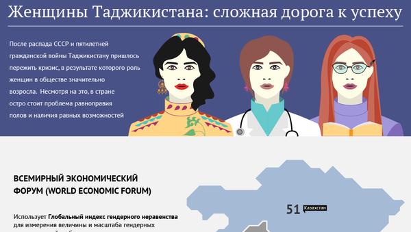 Женщины Таджикистана: сложная дорога к успеху - Sputnik Таджикистан