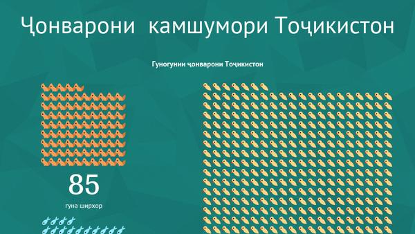 Ҷонварони  камшумори Тоҷикистон - Sputnik Тоҷикистон