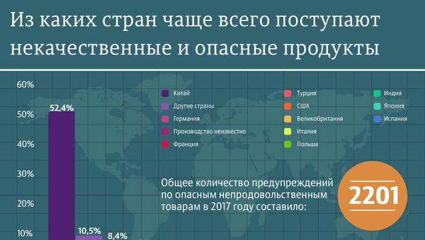 Опасные продукты: рейтинг стран-производителей - Sputnik Таджикистан