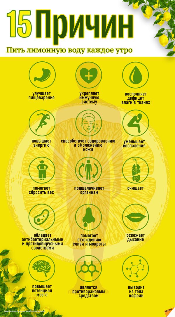 15 причин пить лимонную воду каждое утро - Sputnik Таджикистан