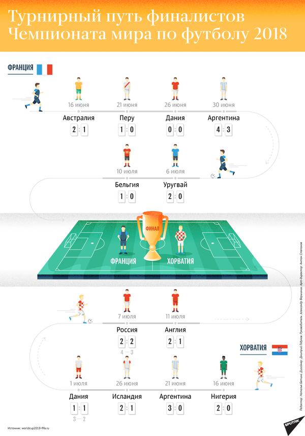 Турнирный путь финалистов Чемпионата мира по футболу 2018 - Sputnik Таджикистан