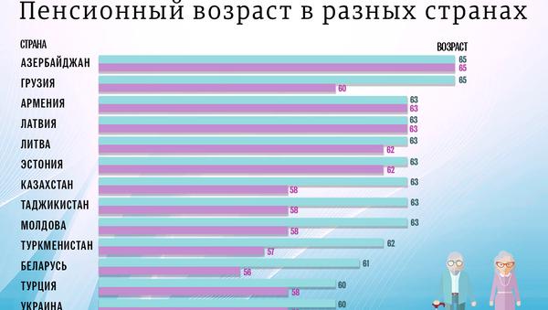 Пенсионный возраст в разных странах - Sputnik Таджикистан