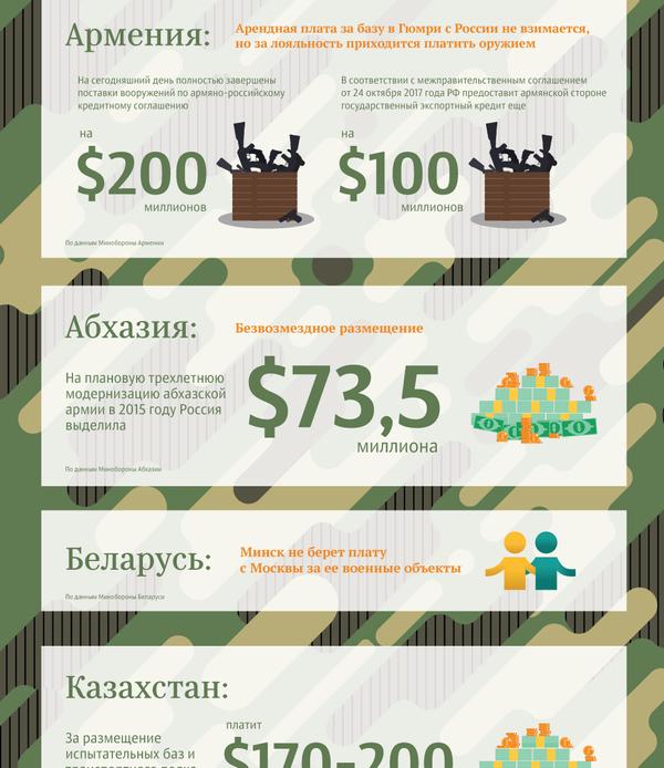 Затраты на военные объекты РФ в ближнем зарубежье - Sputnik Таджикистан