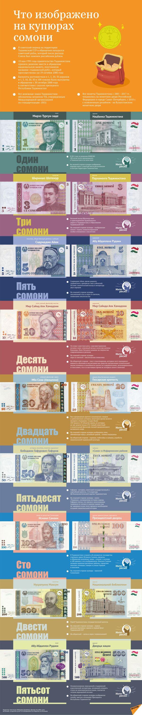 Что изображено на купюрах сомони - Sputnik Таджикистан