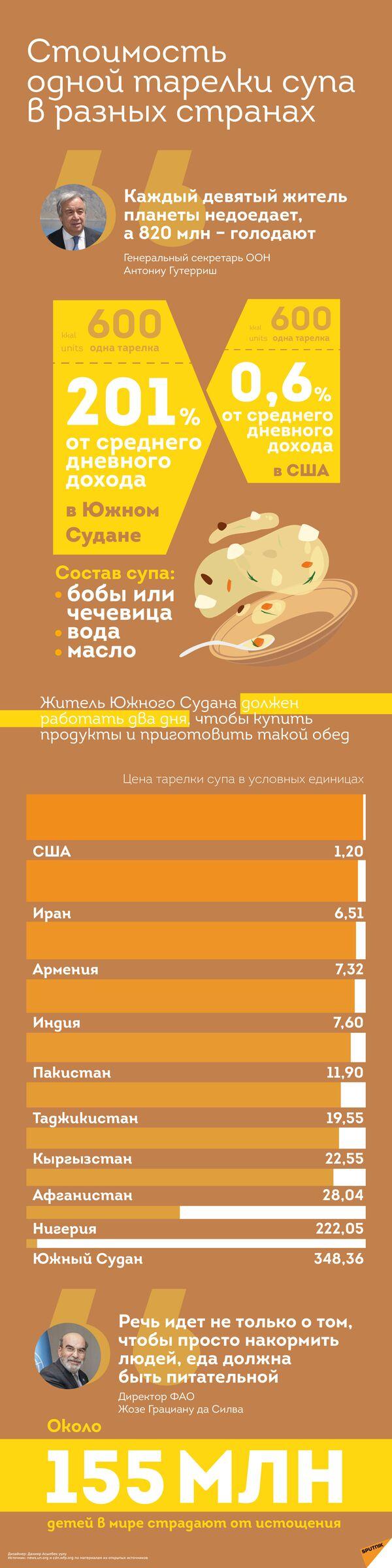 Стоимость  одной тарелки супа в разных странах - Sputnik Таджикистан