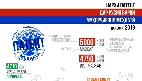 Нархи патенти муҳоҷирон барои соли 2019 дар Русия  - Sputnik Тоҷикистон