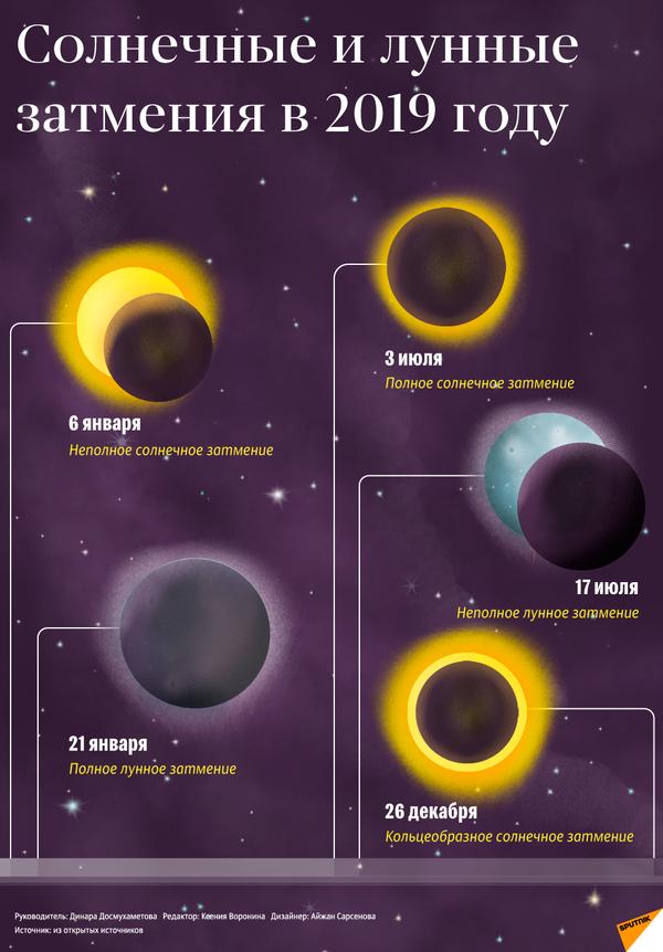 Солнечные и лунные затмения в 2019 году - Sputnik Таджикистан