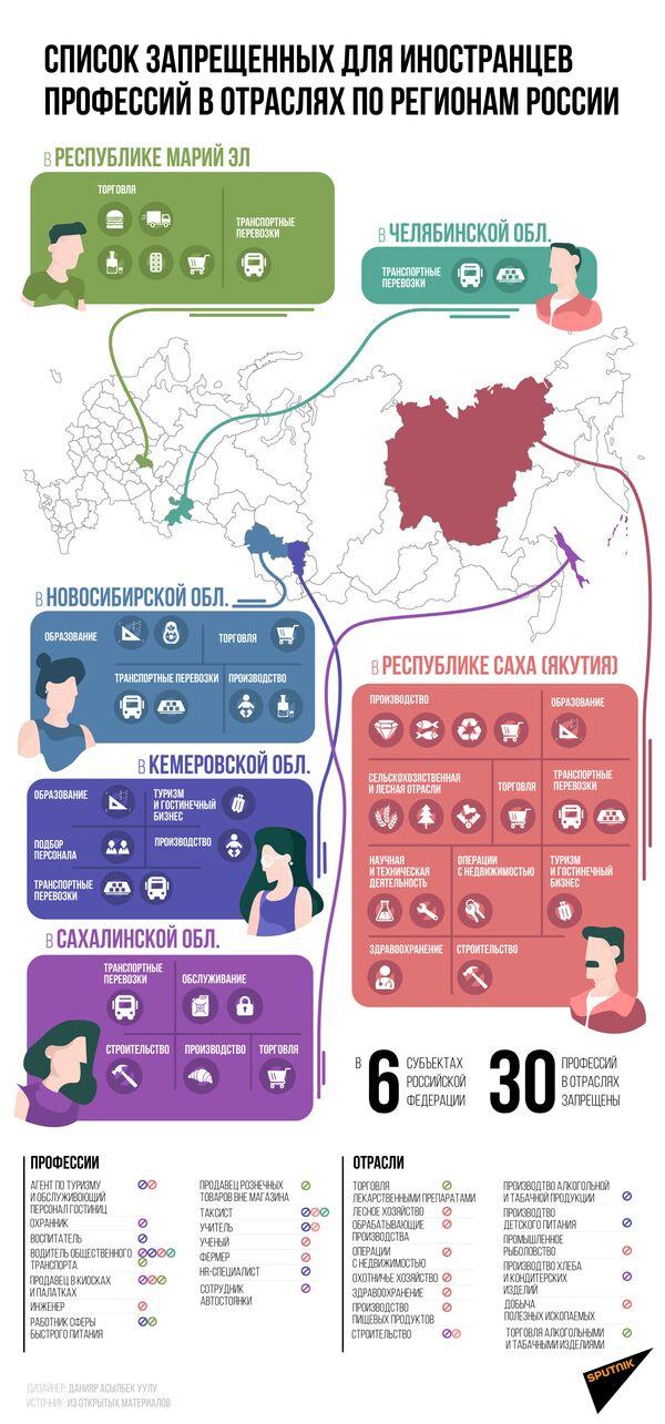 Список запрещенных для иностранцев  профессий в отраслях по регионам России - Sputnik Таджикистан