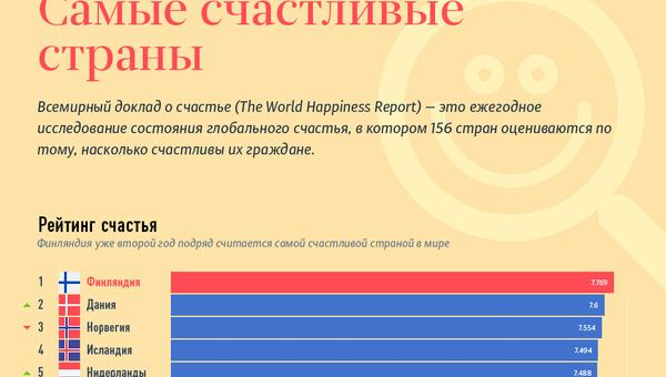 Cамые счастливые страны - Sputnik Таджикистан