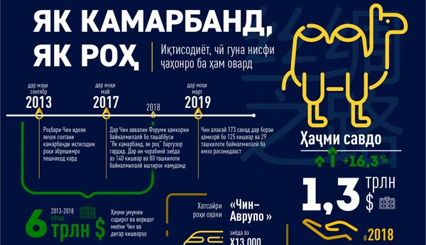 як камарбанд, як роҳ - Sputnik Тоҷикистон