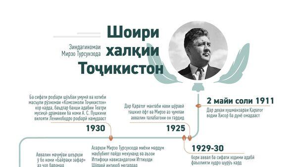 Шоири халқии Тоҷикистон Зиндагиномаи Мирзо Турсунзода - Sputnik Тоҷикистон