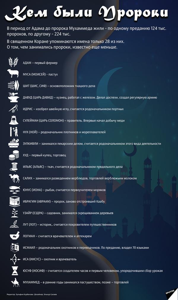 Кем были пророки из Корана - Sputnik Таджикистан