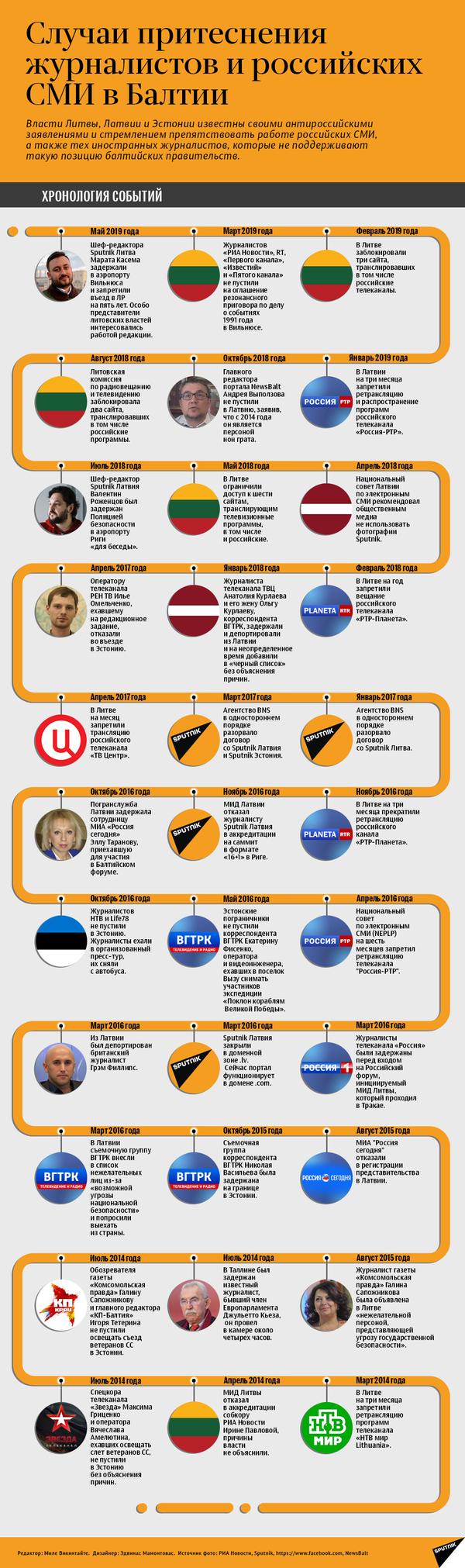 Случаи притеснения журналистов и российских СМИ в странах Балтии - Sputnik Таджикистан