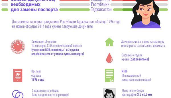 Список документов,  необходимых  для замены паспорта  - Sputnik Таджикистан