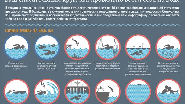 Правила безопасности в купальный сезон - Sputnik Таджикистан