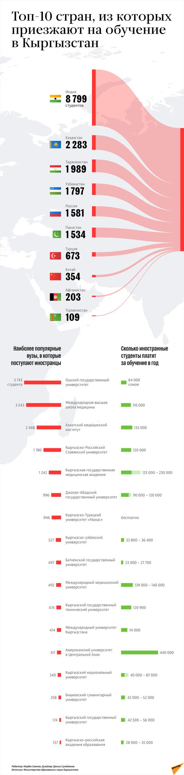 Сколько таджикистанцев учатся в Кыргызстане - Sputnik Таджикистан