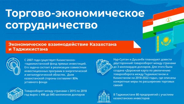 Торгово-экономическое сотрудничество Таджикистана и Казахстана - Sputnik Таджикистан