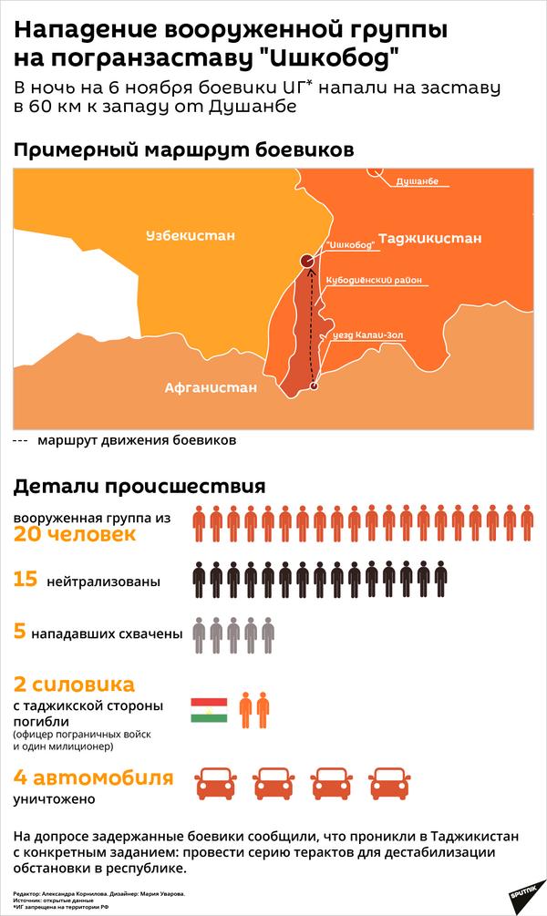 Нападение вооруженной группы на погранзаставу Ишкобод - Sputnik Таджикистан
