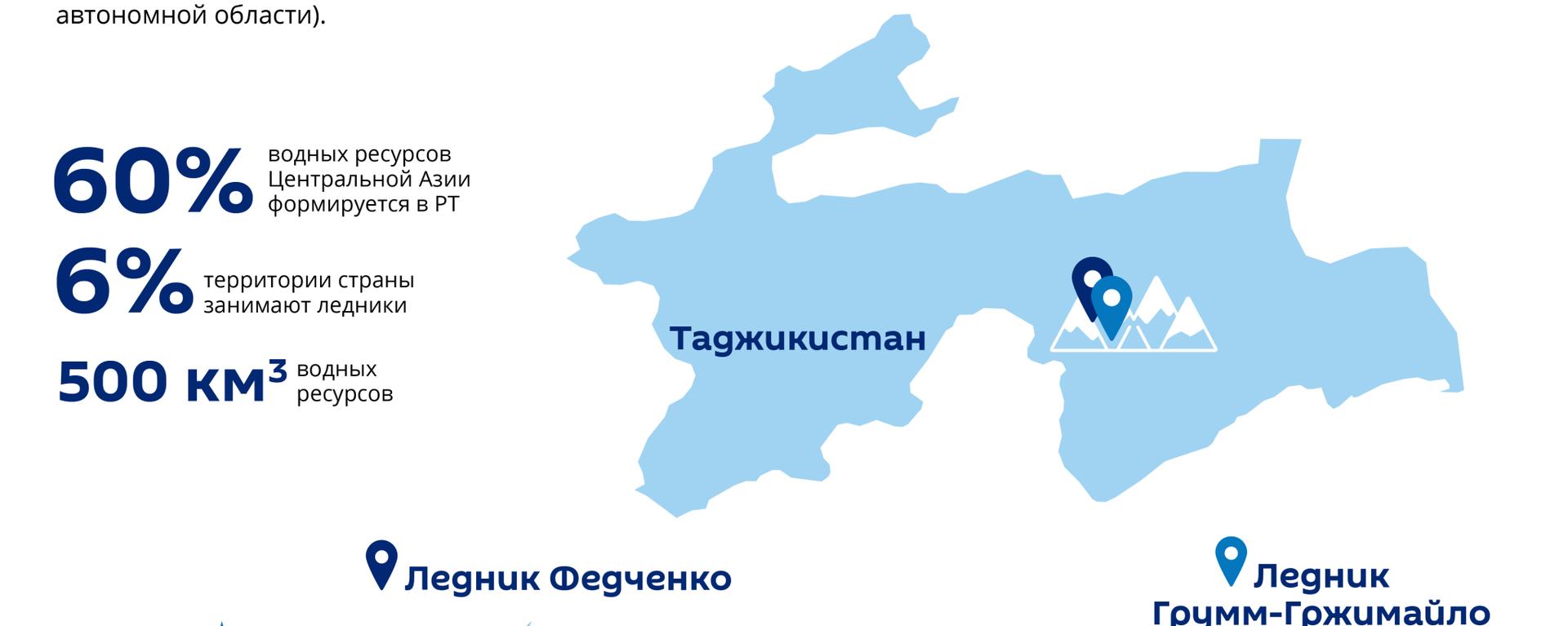 Ледники Таджикистана - Sputnik Таджикистан, 1920, 11.02.2020