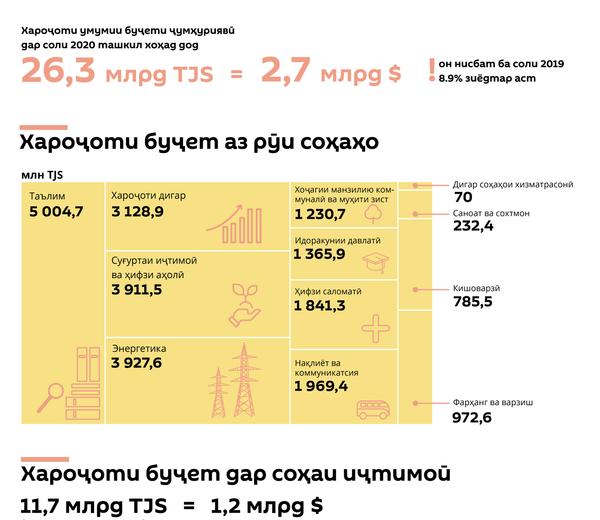 Хароҷоти буҷаи давлатии Тоҷикистон  дар соли 2020 - Sputnik Тоҷикистон