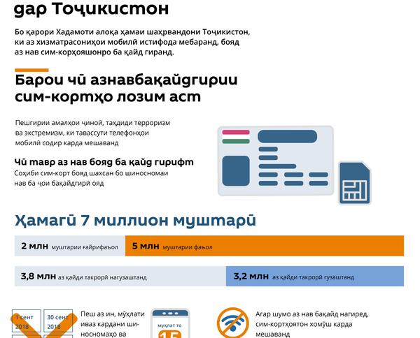 Перерегистрация сим-карт в Таджикистане - Sputnik Тоҷикистон