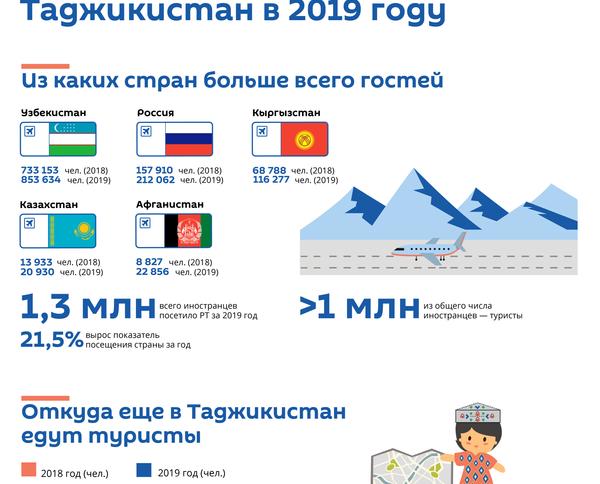Сколько туристов посетили Таджикистан в 2019 году - Sputnik Таджикистан