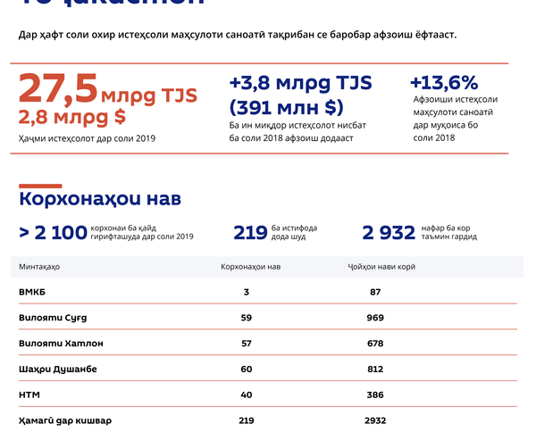 Иқтидори саноатии Тоҷикистон - Sputnik Тоҷикистон