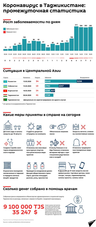Коронавирус в Таджикистане промежуточная статистика - Sputnik Таджикистан