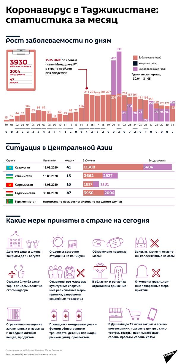 Коронавирус в Таджикистане:  статистика за месяц - Sputnik Таджикистан