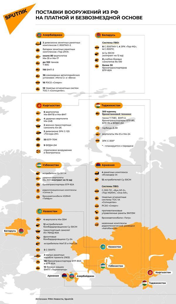 Поставки вооружений из РФ на платной и безвозмездной основе - Sputnik Таджикистан